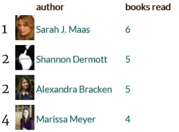 most read authors